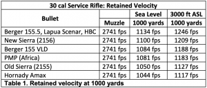 Table: Retained velocity at 1000 yards