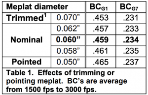 Effects of trimming or pointing meplat. BC's are average from 1500 fps to 3000 fps