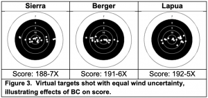 Virtual targets shot with equal wind uncertainty, illustrating effects of BC on score.