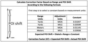Calculate Correction Factor