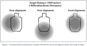 Target Distance: 1000 Meters