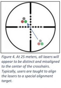 Lasers at 25 meters