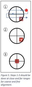 Steps 1 through 3