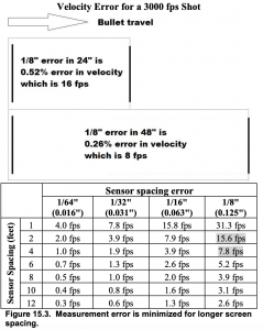 velocity error for a 3000 fps shot