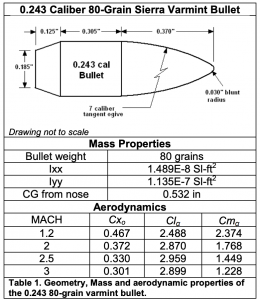 .243 Caliber 80-Grain Sierra Varmint Bullet